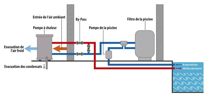 Le fonctionnement pompe chaleur for Piscine miroir fonctionnement