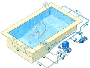 installation pompe à chaleur d'une piscine